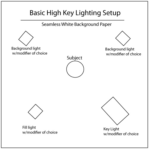 High key studio lighting tutorial diagram