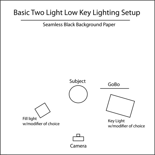 Tutorial diagram for low key lighting with two lights heads.